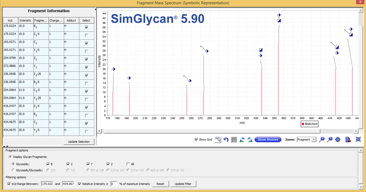 LC-MS/MS Data Analysis for Low-Molecular-Weight Heparin Identification