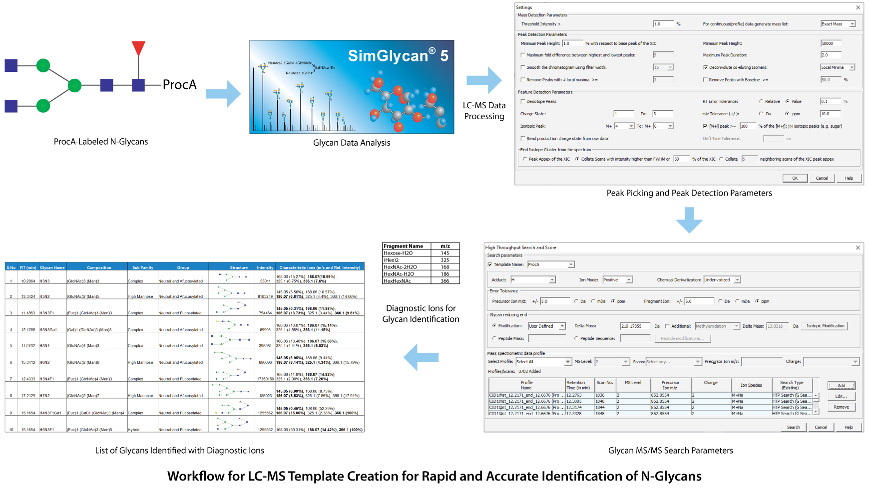 Schematic Workflow for high throughput identification and quantitation of 2-AA labelled glycans from Infliximab